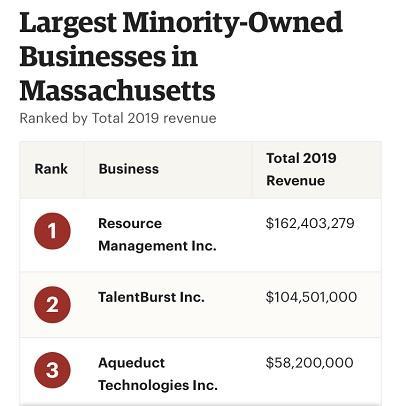 Largest MBE in Massachusetts